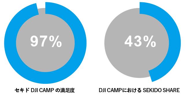 セキドのDJI CAMPグラフ