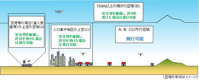 画像:改正航空法について01